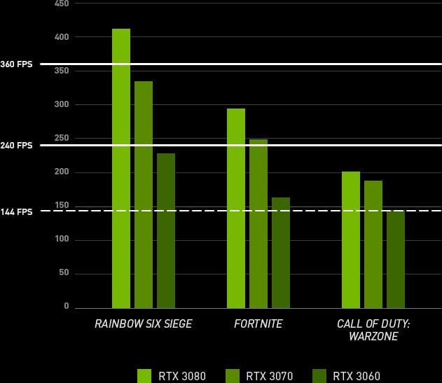 Tabel med oversigt over sammenhæng KD-ratio kontra grafikkort spillerne benytter